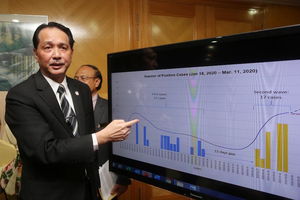Health director-general Datuk Dr Noor Hisham Abdullah News Asia Today