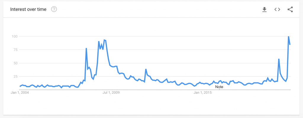 Recession Keyword Trend Google News Asia Today