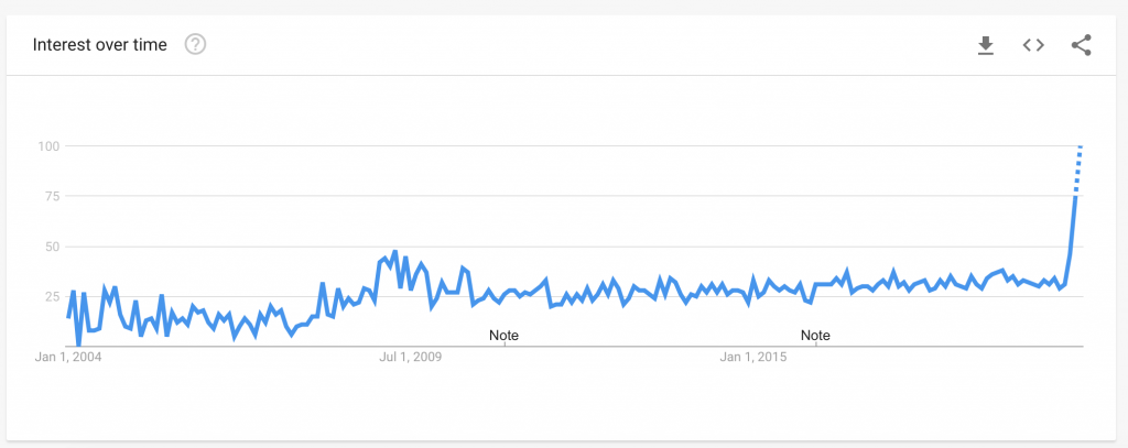 Google Trends Job Loss Search Term News Asia Today