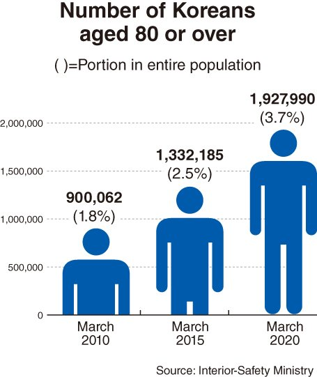statistics of ultra aged group