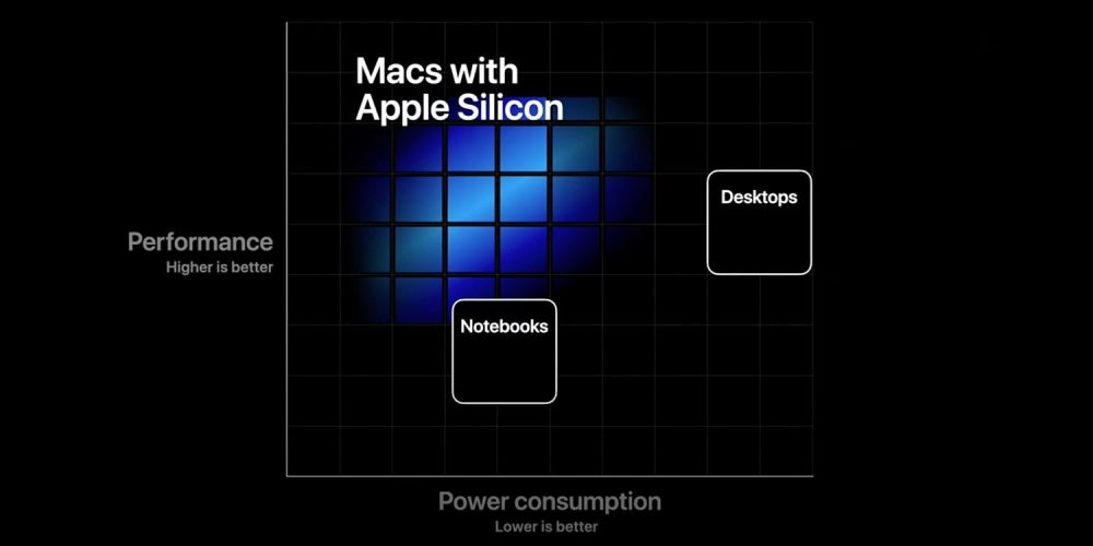 Apple moves to ARM processors — Bringing forth a new era for the Mac. 32