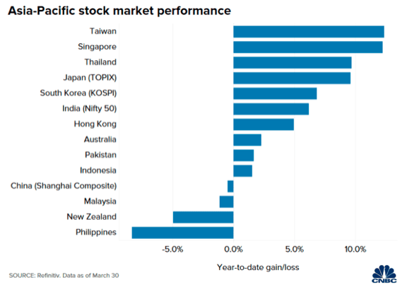 From Asia's worst stock market, Singapore rebounds as one of the top performers 56