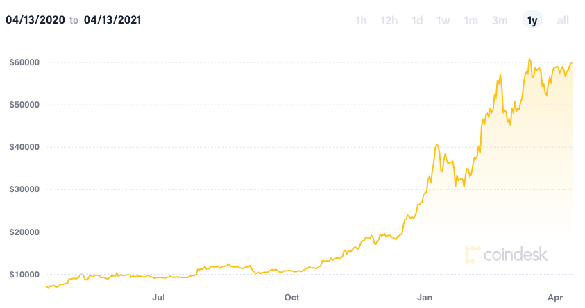 Coinbase goes public; Bitcoin hits all-time high at $62,718 57