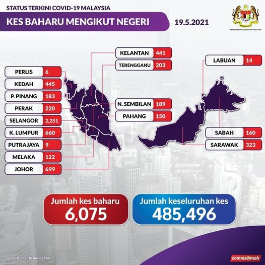 Malaysia's Covid cases break record high; over 6075 daily cases 62